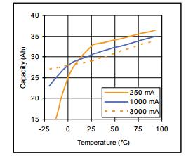 Electrochem Csc93dd Lithium Cell Battery Buy 3 9v