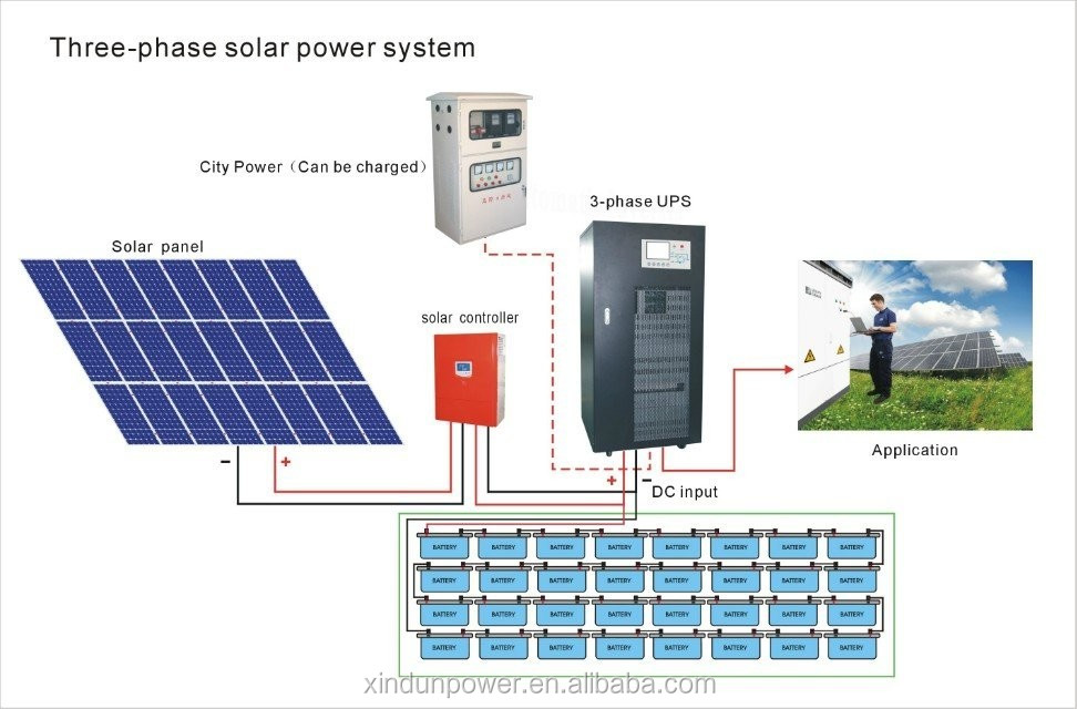 Solar Pv Systems Backup Power Ups Systems: 12kw 15kva Online Solar Power Inverter 3 Phase 220 V To