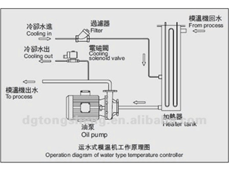 Water Mold Diagram China Suppliers...