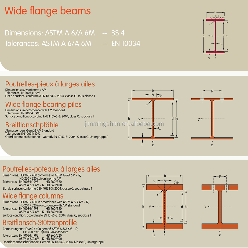 What are some common sizes of structural steel beams?