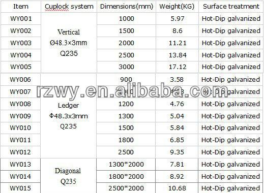 Steel Cuplock Scaffolding Vertical Pipe Support / Ledger / Steel Plank -  Buy Cuplock Scaffolding,Vertical Pipe Support,Steel Plank Product on