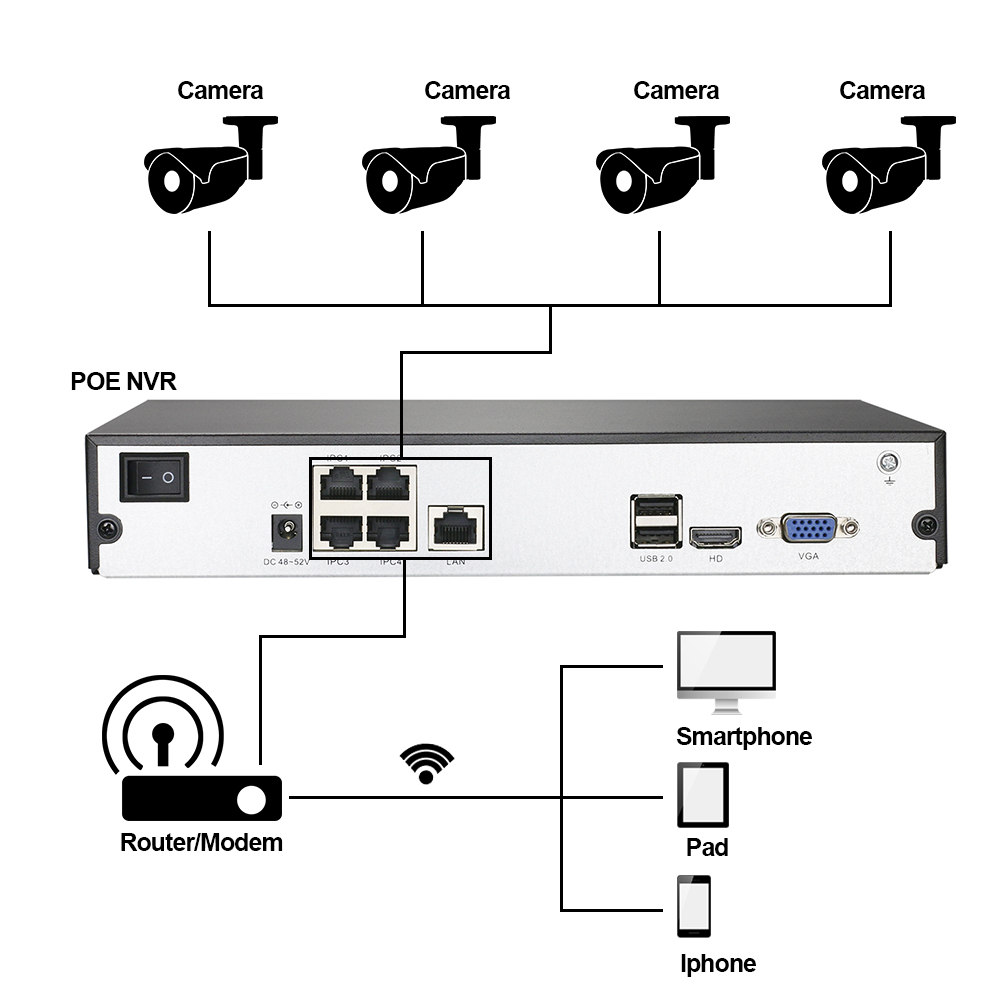 Night Vision 2MP 4CH Network POE Video Security System NVR Kit