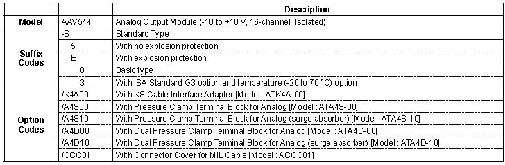 Yokogawa Analog Output Module AAV544-S50/K4A00 /A4S00 /A4S10 /A4D00 /A4D10 /CCC01