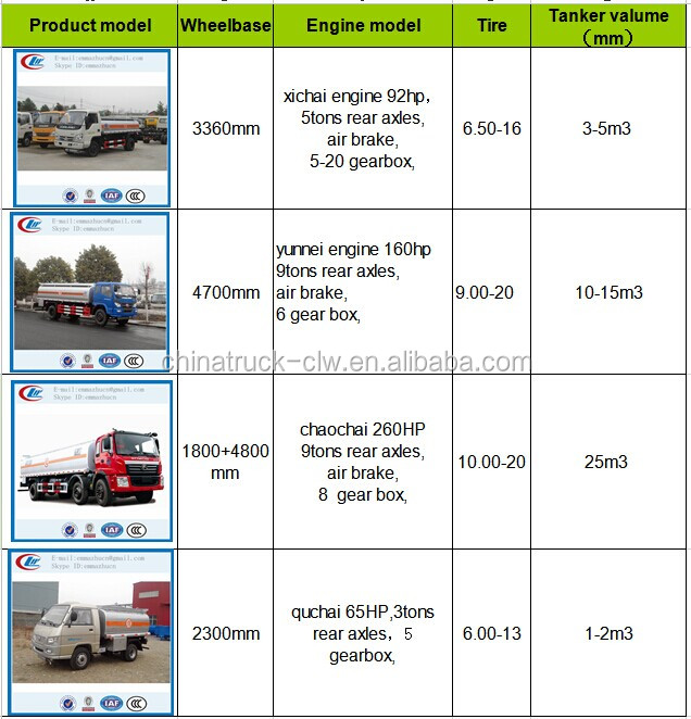 Foton Forland Fuel Tanker Truck Dimensions Buy Fuel
