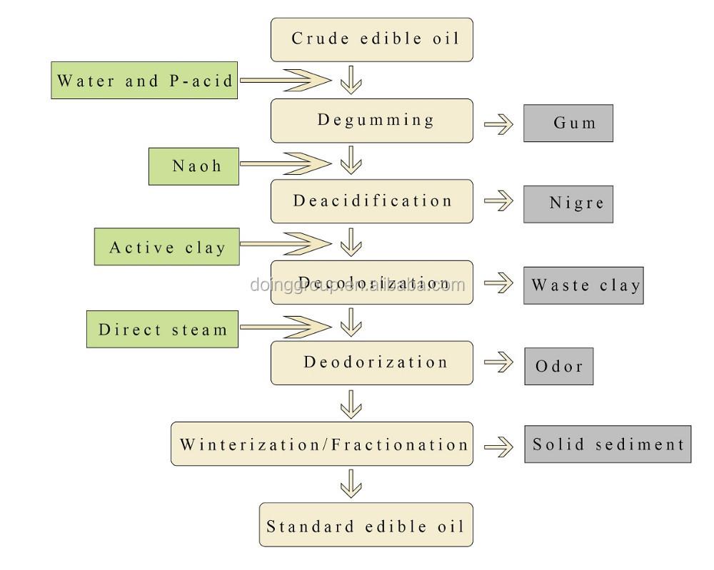 vegetable oil refining plant process