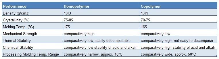 Pom Polyacetal Delrin Pom Granules Polyoxymethylene Resin