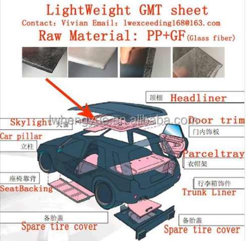automotive interior and exterior light weight GMT sheet