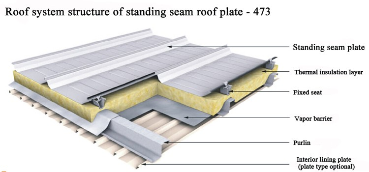 Good Design standing seam metal roofing panels
