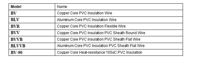 bv /v pvc insulation build cable yellow,blue,red,green, house wiring