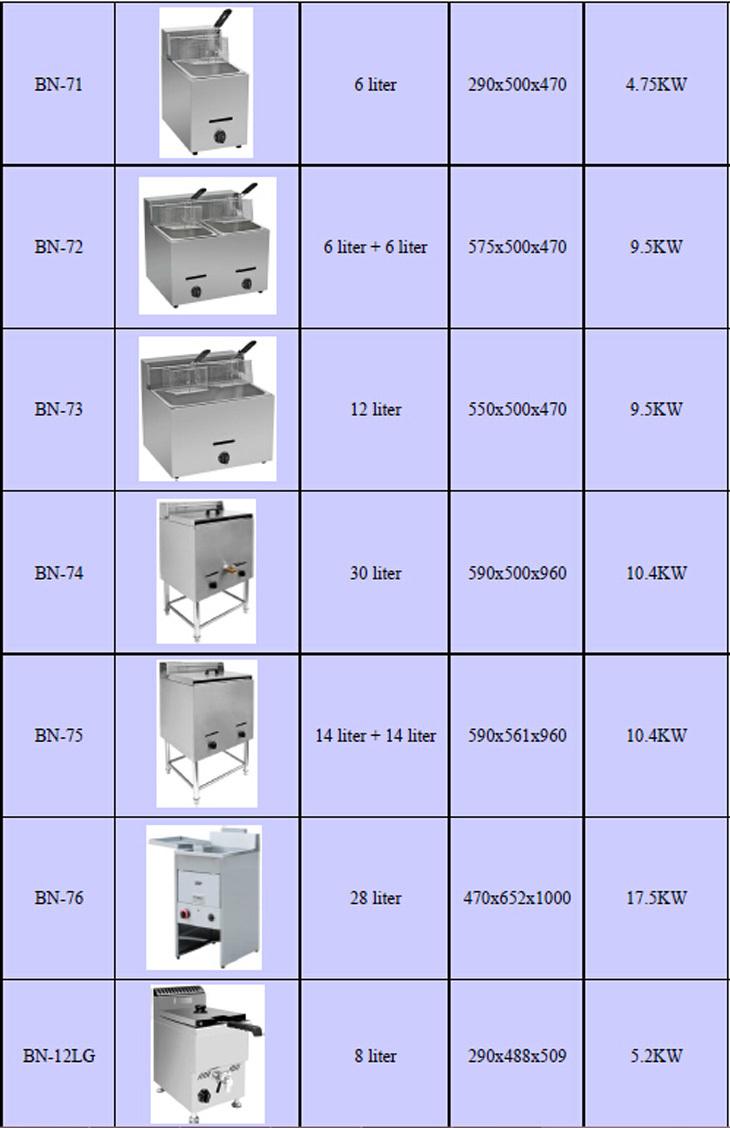 Cosbao names of kitchen equipments restaurant equipment 900 600 view - Fast Food Restaurant Equipment Table Top Electric Deep Fryer 4 Liters