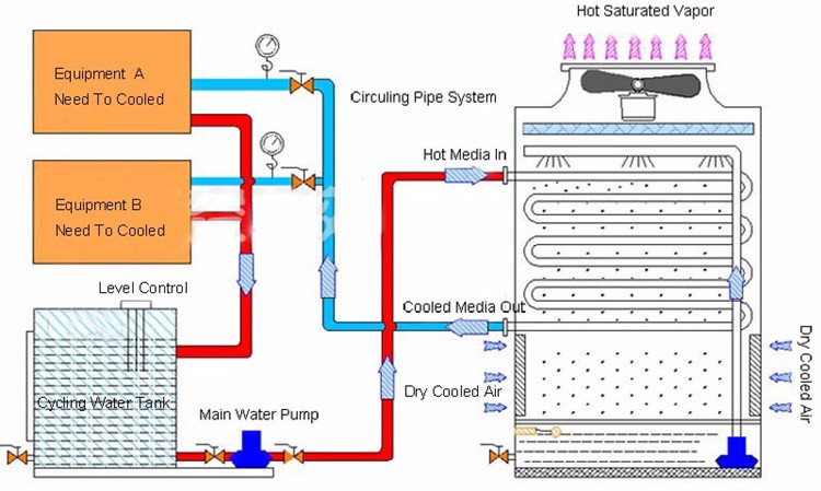 Closed Circuit Cooling Tower For Plastic Injection Molding