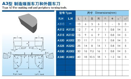 Yg6 Cemented Carbide Cutting Tips A320 - Buy Yg6 Carbide Tips,Cemented  Carbide,Yg6 Cemented Carbide Cutting Tips Product on Alibaba com