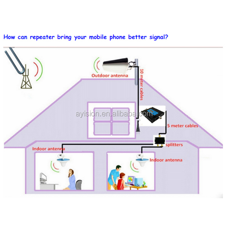 Low Price Single Band/dual Band Cdma/gsm/dcs/wcdma China Cell Phone Booster  From Factory - Buy China Cell Phone Booster,Home Cdma Cell Phone Signal