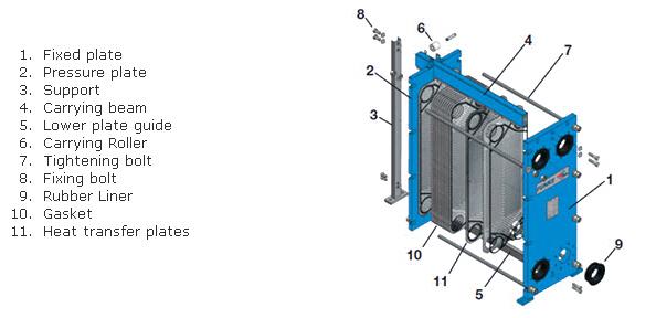 Ss titanium plate for q e heat exchanger