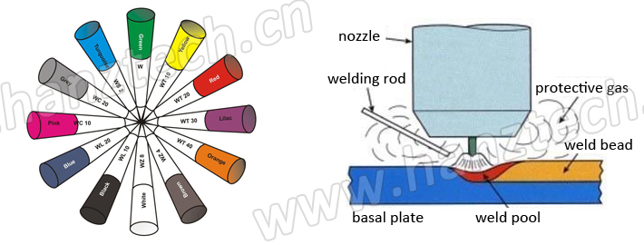 Red Tip Wt20 Tungsten Electrode