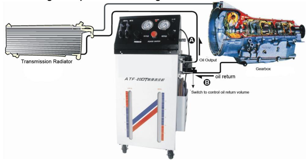 Semi Auto Transmission Fluid Exchanger  U0026 Cleaner