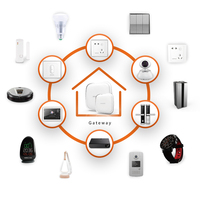 Internet of things smart home system remote control by one App