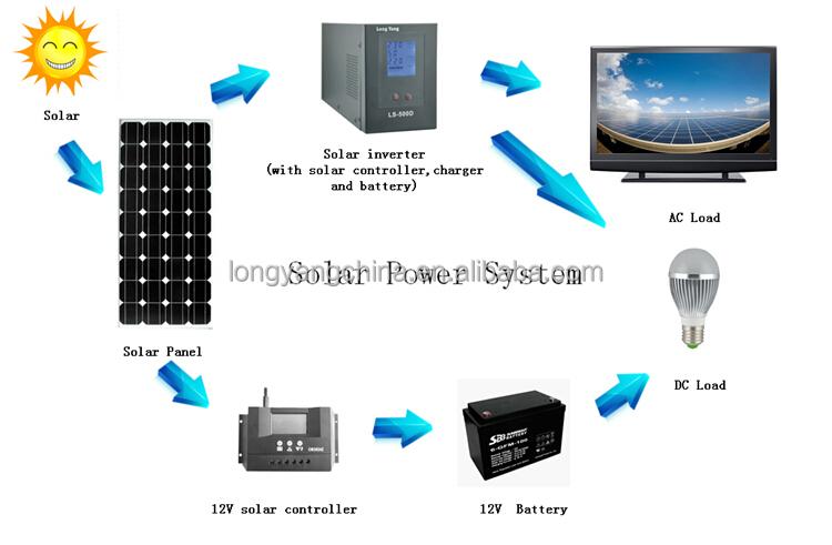 300w Home Solar Power Generator Manufacturer Complete Solar ...