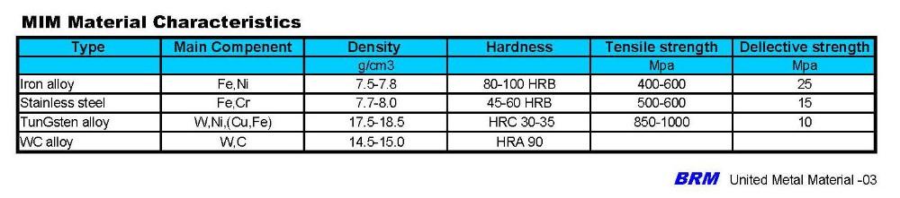 MIM Material characteristics.jpg