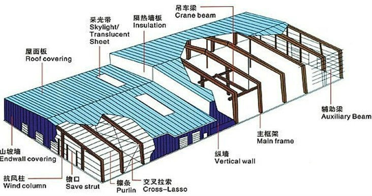 Industrial Building Plans Steel Structure Frame For Sale