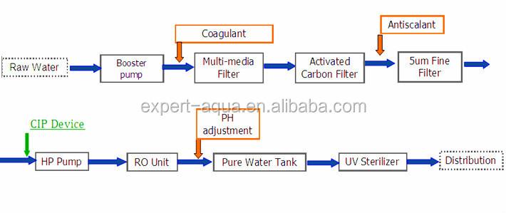 Water Purifier Machine/water Purifier Machine Price/ Ro Water ...