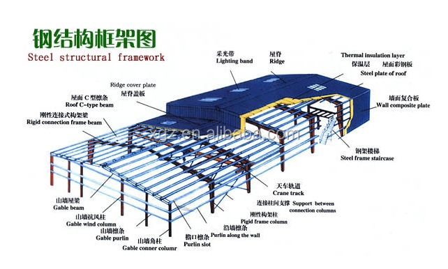 steel structure warehouse/steel frame workshop/steel workshop