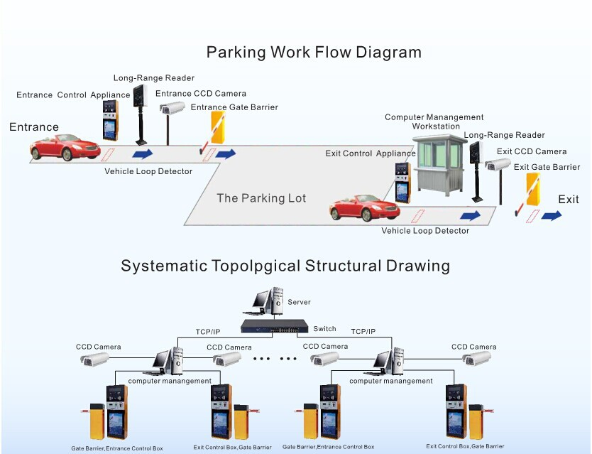 HTB1B_yHIXXXXXbGXXXXq6xXFXXX5 parking lot automatic electronic parking barrier gate, view barrier gate wiring diagram at suagrazia.org