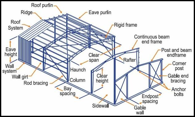 Hot Selling Greenhouse Steel Structure Made_60617849943 on Warehouse Steel Structure Building