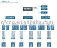 Gas Cylinder Management System For RFID