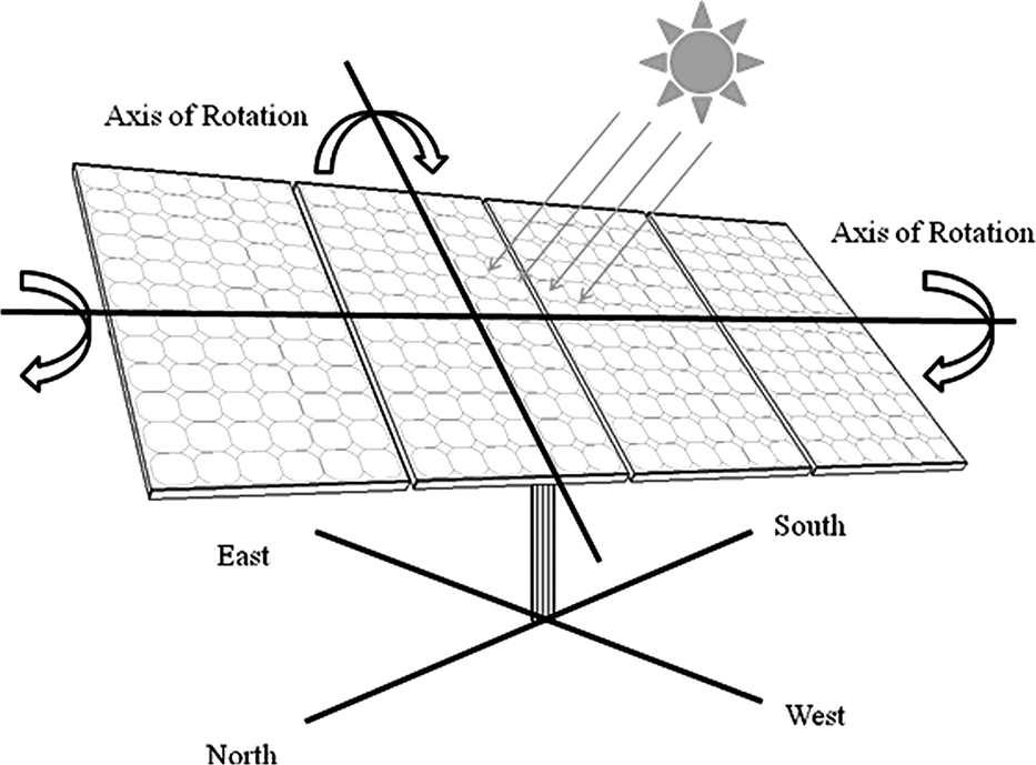 Dual Axis Solar Tracker Two Axis Solar Tracking System
