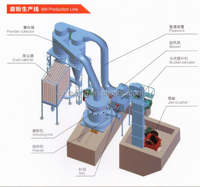 Hot sale Small raymond mill for gypsum powder