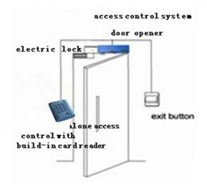 hotel door access control wiring diagram biometric access biometric access control hotel entry door lock system card