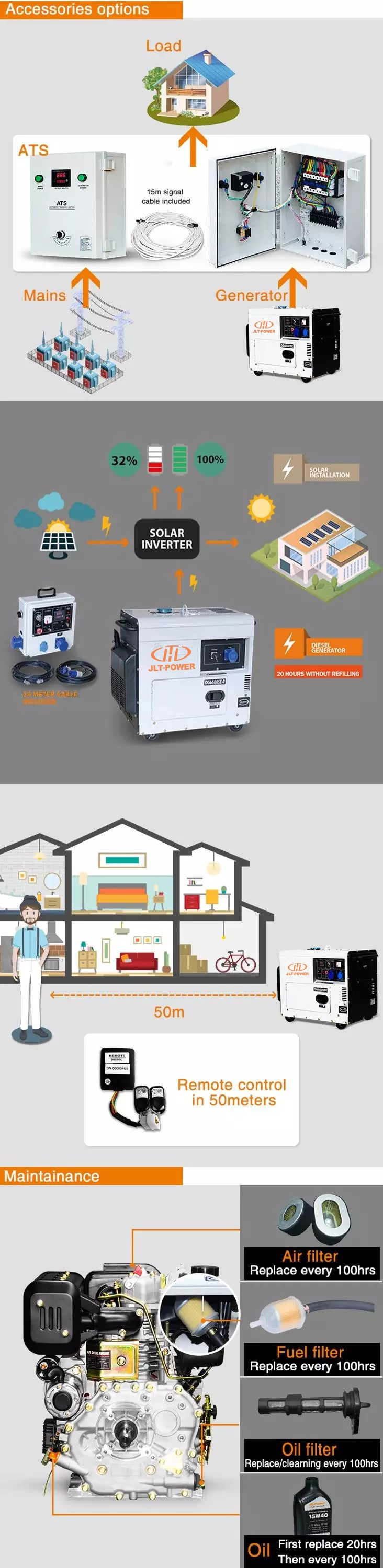 JLT POWER 5kva home use  soundproof diesel generator with CE GS