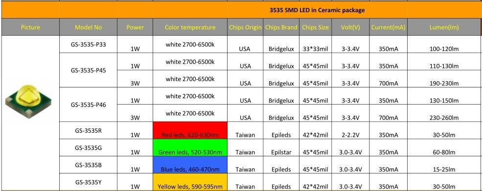 Cree Alike Ceramic Smd 3535 Led Buy Smd 3535 Led 3535