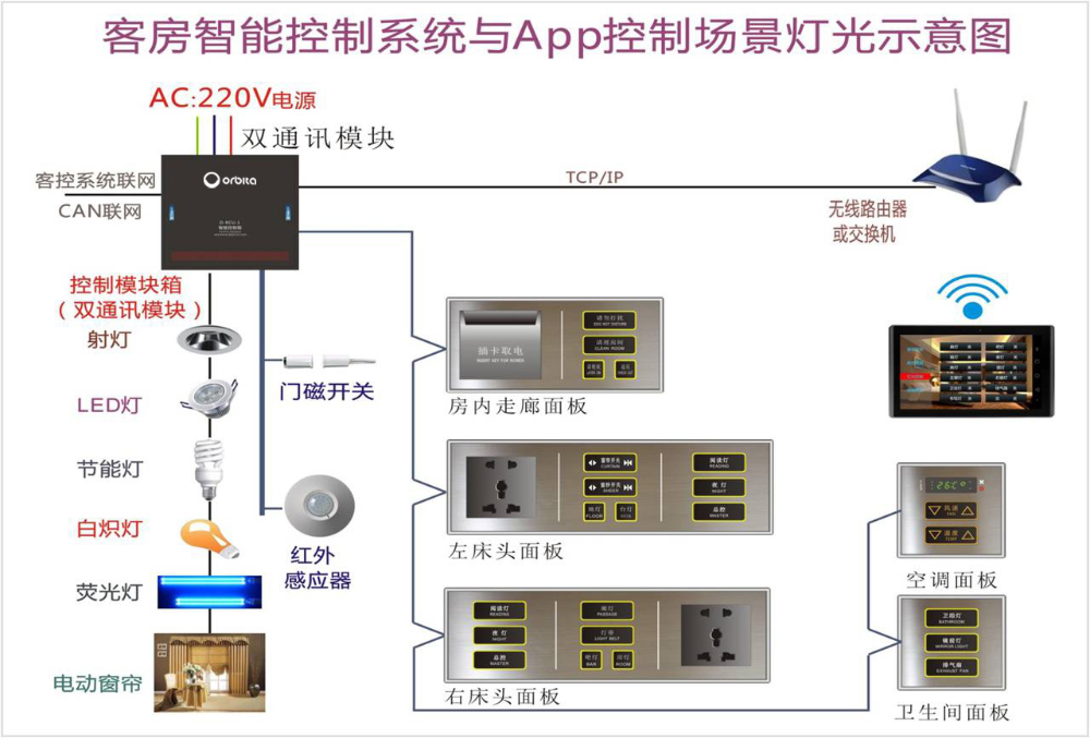 Orbita High Quality Smart hotel room Management orbita high quality smart hotel room management system lighting hotel room wiring diagram at reclaimingppi.co