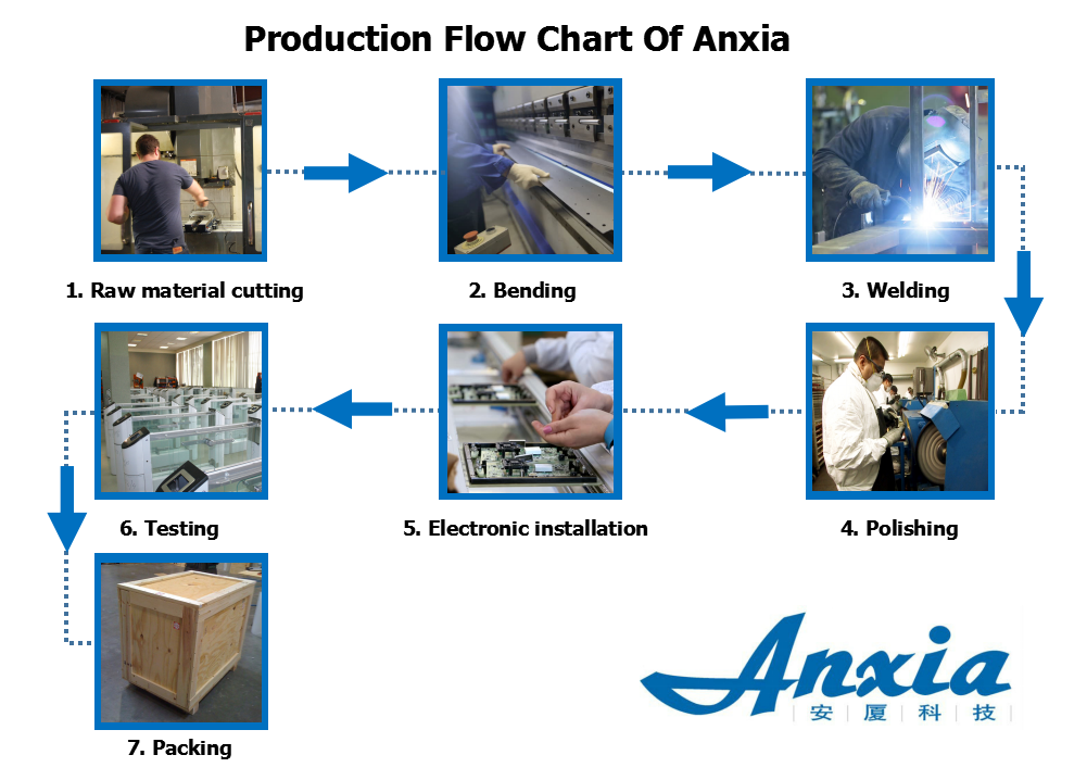 Production Flow Anxia.jpg