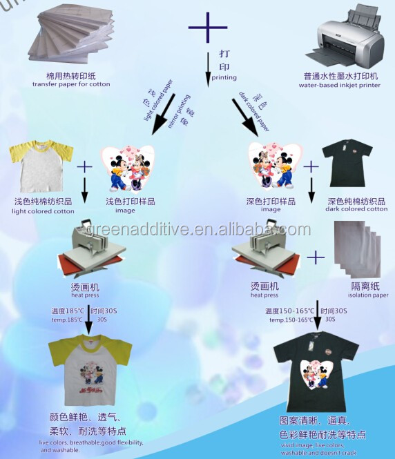 Light A3 inkjet heat transfer paper for 100% cotton/transfer paper for canon printer/transfer paper for cotton