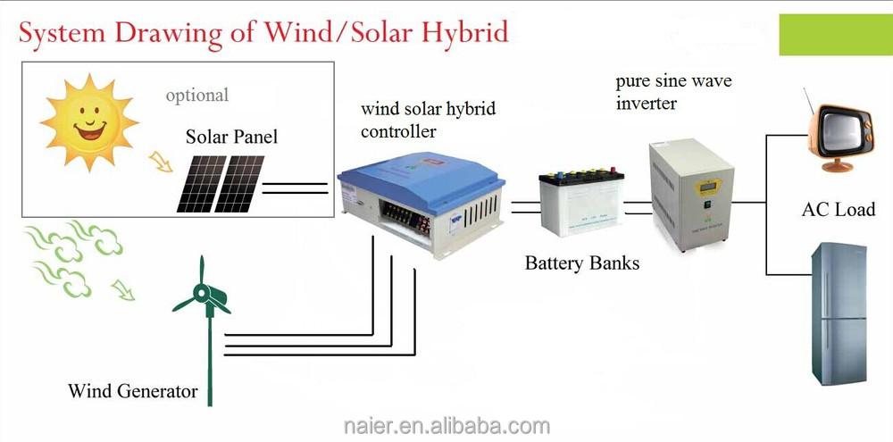 Off Grid Generator Wiring Diagram on