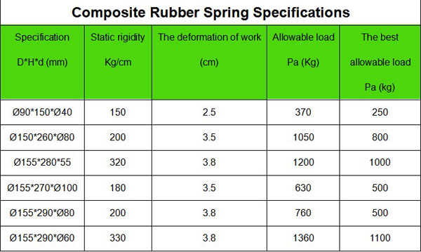 RUBBER DAMPED SPRING