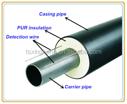 Puf Insulated Hdpe Jacket Isolated Pipes With Alarm Wire