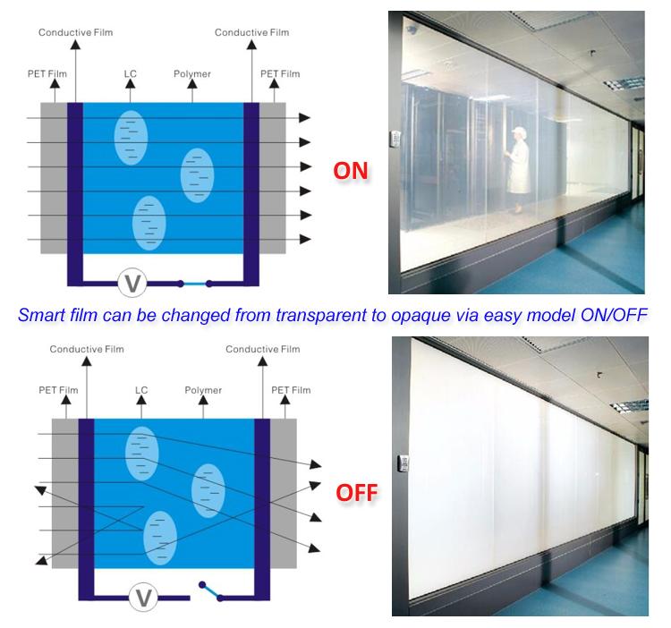 Top qualidade auto adesiva pdlc filme privacidade filme vidro filme inteligente eletrônico fábrica