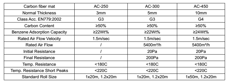 Customized Size Activated Carbon Felt