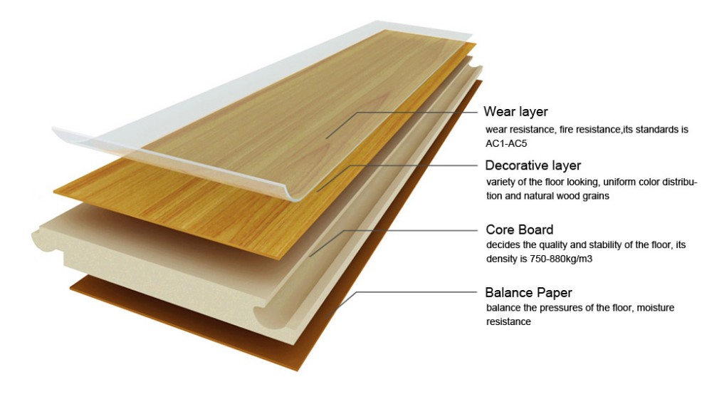 Flame Resistant Flooring : Wood laminate flooring soundproofing floor matttroy