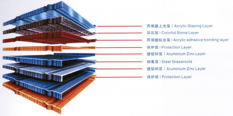 Colour Steel Roof Sheets Artificial Thatch Roof Tiles