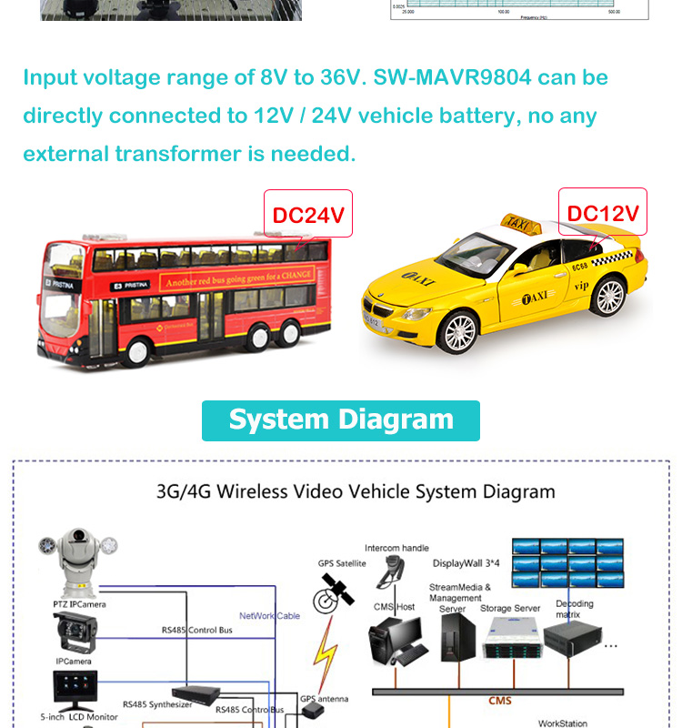 4ch hard disk mobile dvr mobile bus ahd mdvr car security camera system