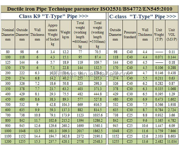 pipe fittings chart Iron