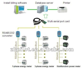electric billing system Through a direct billing relationship between [electric  need to determine how things would work under a new system before any major.