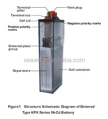 Military Quality Nickel Cadmium Ni Cd Battery Kpx170 1 2v