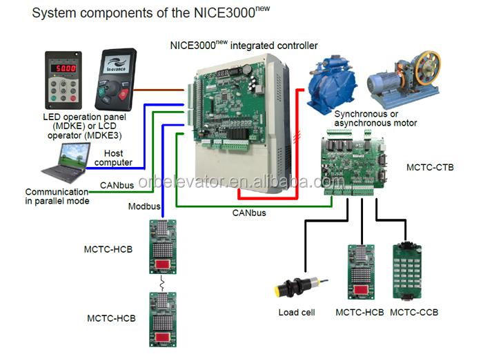 Monarch Elevator Nice3000 Controller Lift Parts Buy Nice
