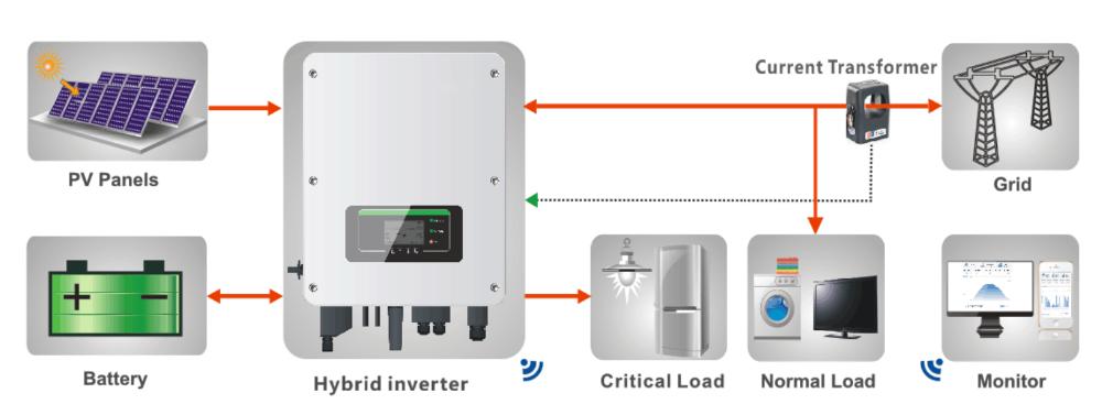 Sofar Solar wifi surveillance Stick Solaire PV